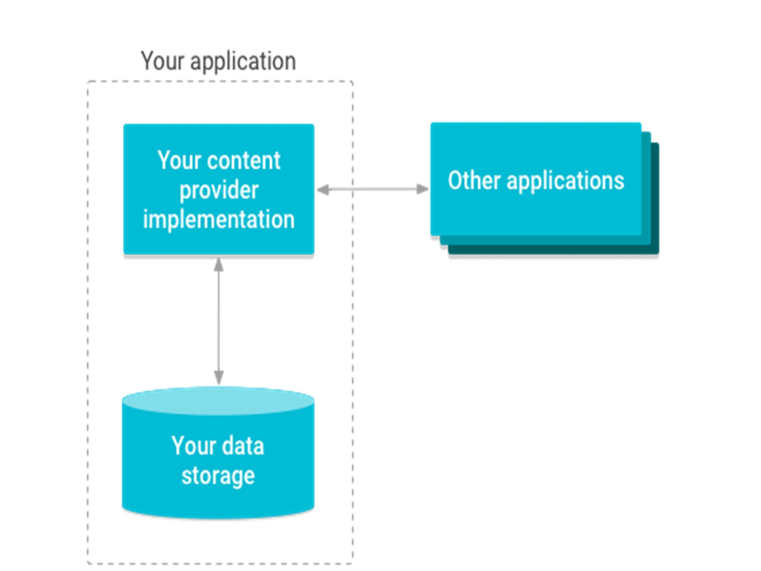 Content Providers Can Help an Application Manage Access
